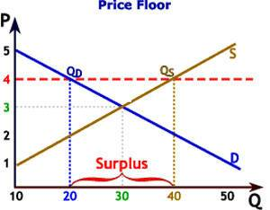 Price Floor Price Floor And Price Ceiling